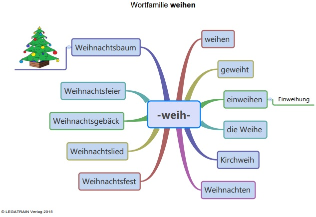 weihnachten-2015-mind-map
